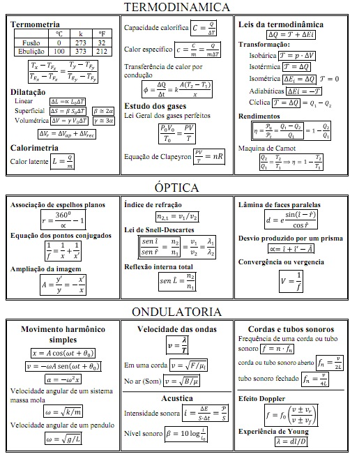 Ondulatoria formulas