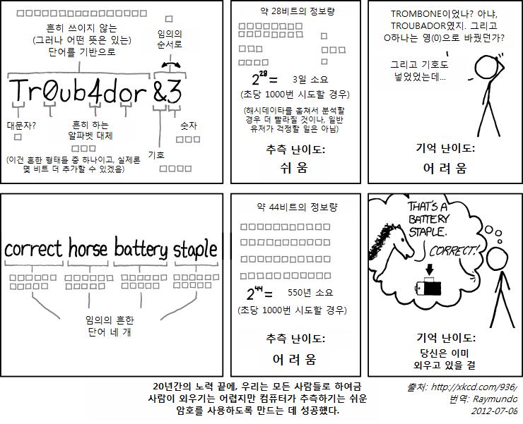 password strength korean