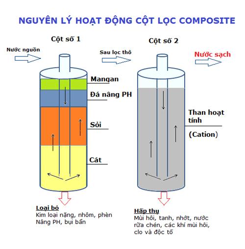 Image result for NGUYÊN LÝ LỌC cột loc 2 cột 1252