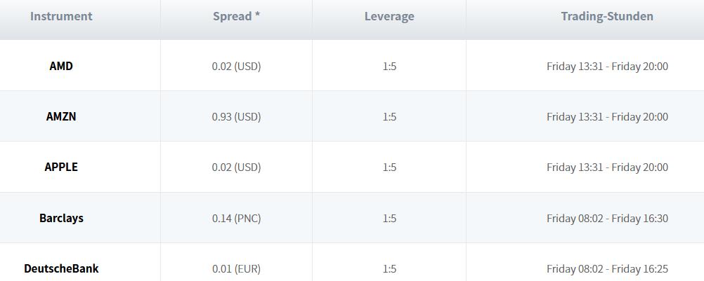 Aktien bei Trade.com, Spread, Leverage, Trading-Stunden