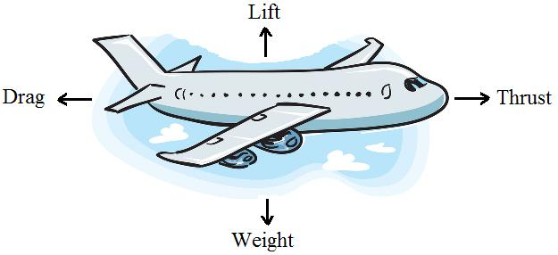 the engineer s pulse why don t airplanes flap their wings rh theengineerspulse blogspot com diagram of airplane cockpit diagram of airplane seating