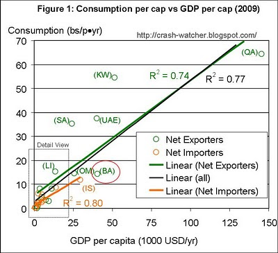 Relating Per Capita GDP to Petroleum Consumption and Exports for the MENA Countries thumbnail