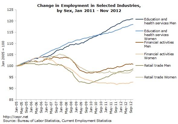 US Unemployment