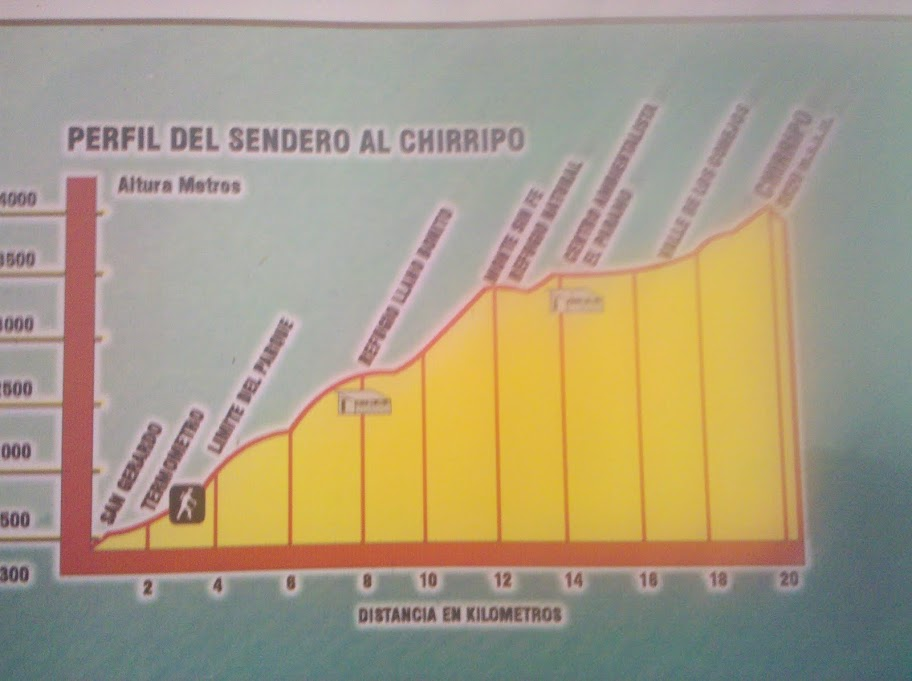 Chirripó trail height profile