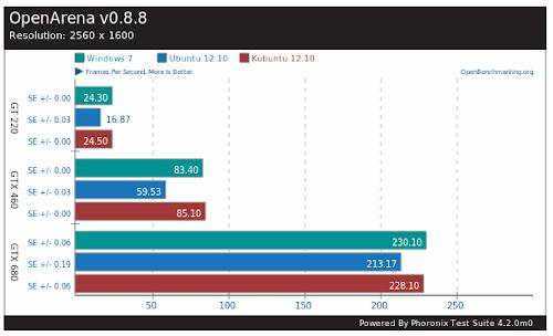Windows 7 vs Ubuntu 12,10