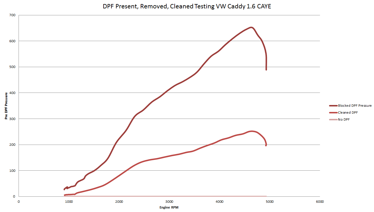 DPF Testing - Present, Cleaned and Removed - Darkside Developments
