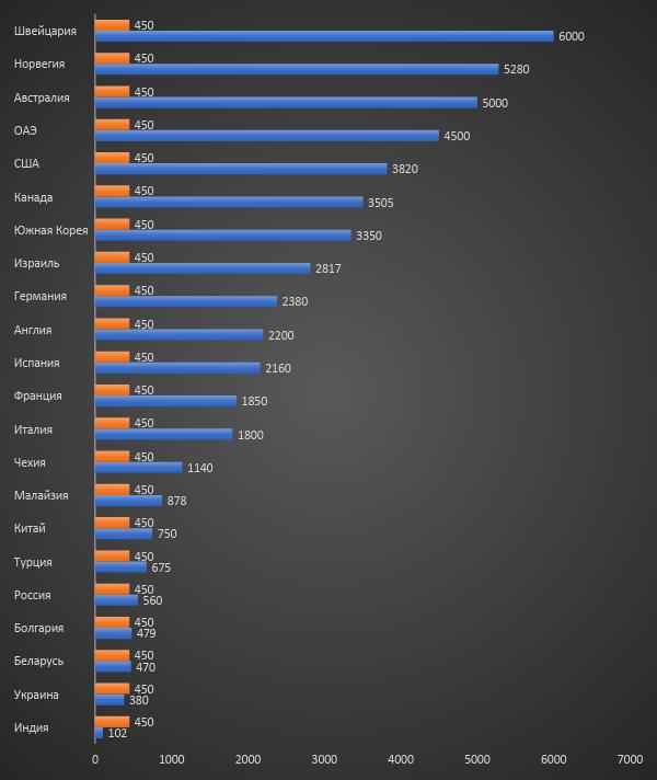 средняя зарплата в мире