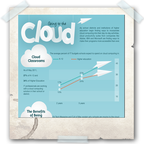 Cloud Infographic: Cloud in Education