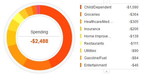 march 2014 spending childcare preschool