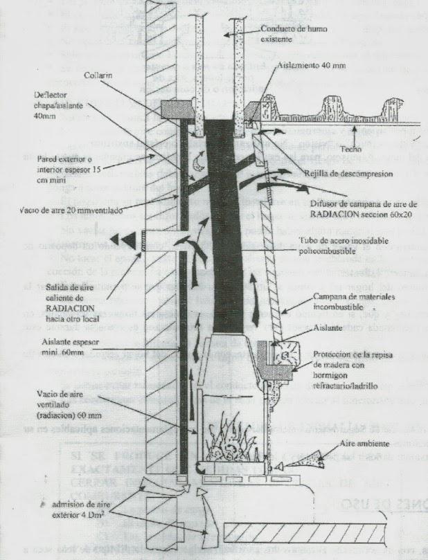 Esquema instalación chimenea