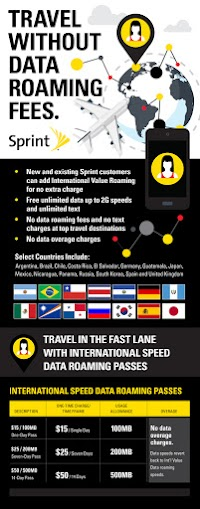 Sprint free international roaming