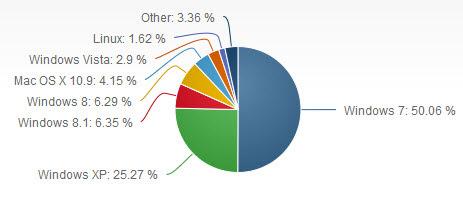 Windows 8/8.1 usage share may 2014, netapplications