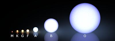 Clases_estelares_y_tamaños_comparativos