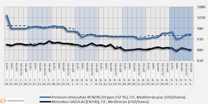 Heti üzemanyagárak: csak kis változtatás várható, (vagy az sem)