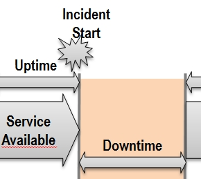 major incident management ITIL Service Management: ITIL Major Incident - All you want to know