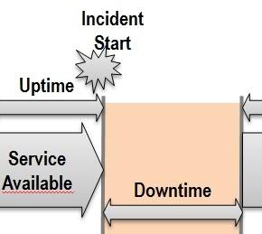 itil service management itil major incident all you