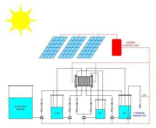 نظام مستقل لإنتاج مياه الشرب بإستخدام الطاقة الشمسية 4