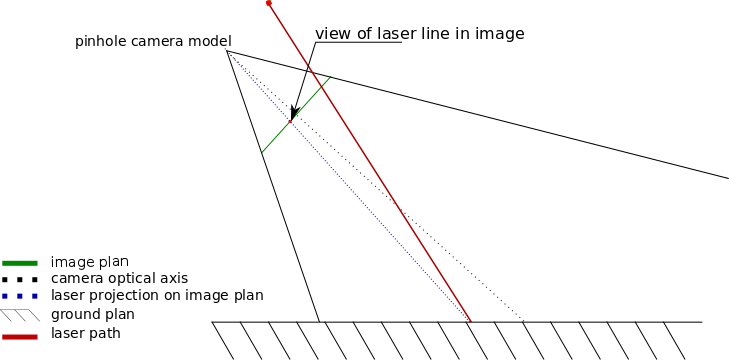 Obstacle detection using Laser and image proces    | element14