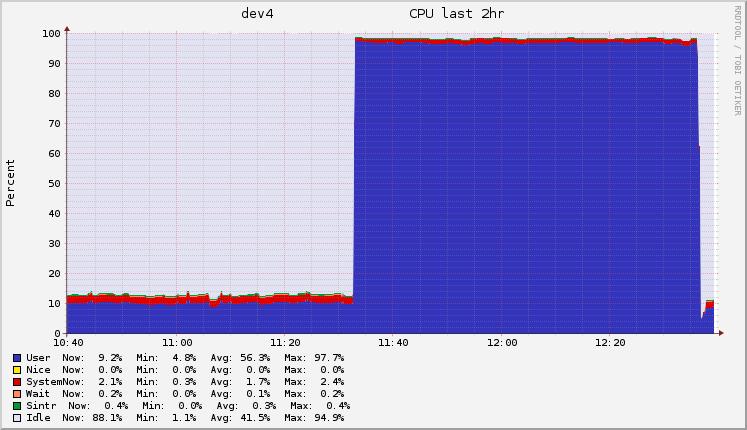 Sudden 100% CPU usage by ElasticSearch - Elasticsearch - Discuss the