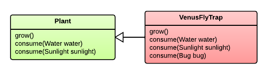 UML diagram of Plant and VenusFlyTrap relationship.