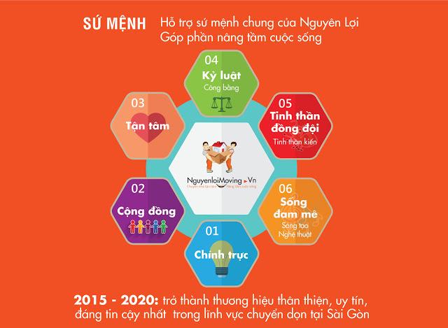 Sứ mệnh, tầm nhìn, giá trị cốt lõi công ty NguyenloiMoving