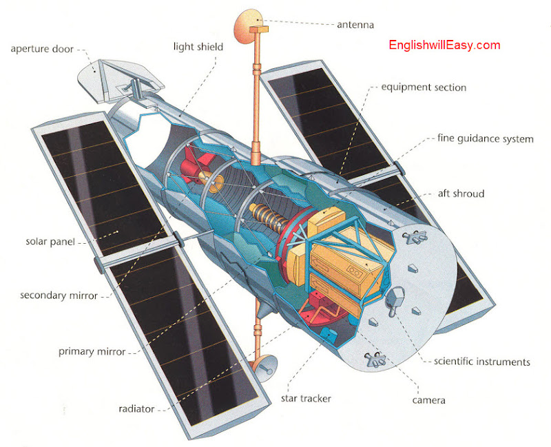 Hubble Space Telescope   Aperture door, light shield, solar panel, secondary mirror, primary mirror, radiator, star tracker, equipment section, fine guidance system, aft shroud, scientific instruments, camera.