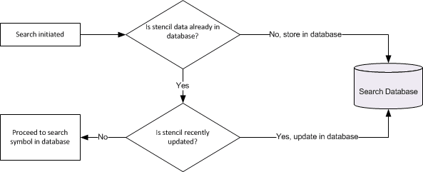 How Electra symbol search works