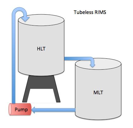 Tubeless RIMS