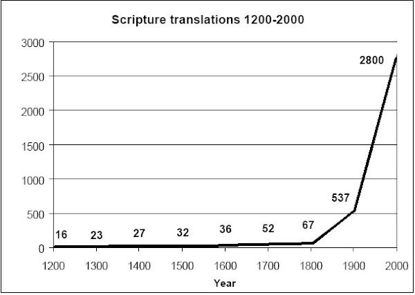 Scripture translation chart