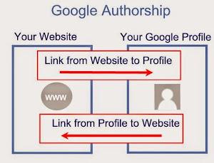 Thế nào là Google Author Rank Và Google Agent Rank