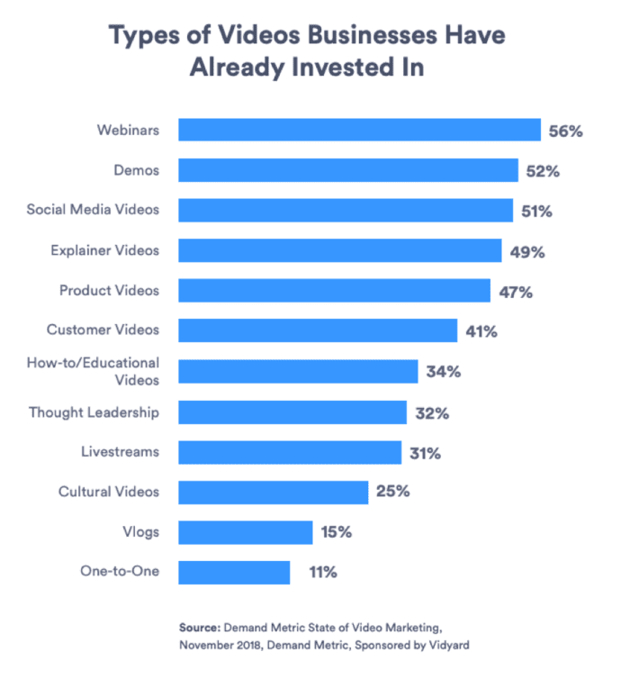 Types of videos businesses have already invested in