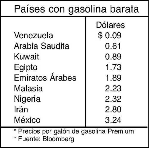 Lukoyl los precios de la gasolina hoy en la esfera de Moscú