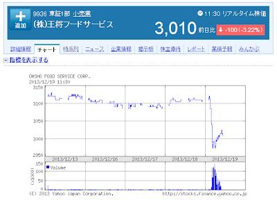 餃子の王将社長銃殺事件を受け株価が下落