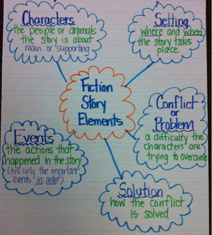 how to write historical fiction middle school
