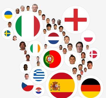 TwittEuro, medidor de tendências do Euro 2012