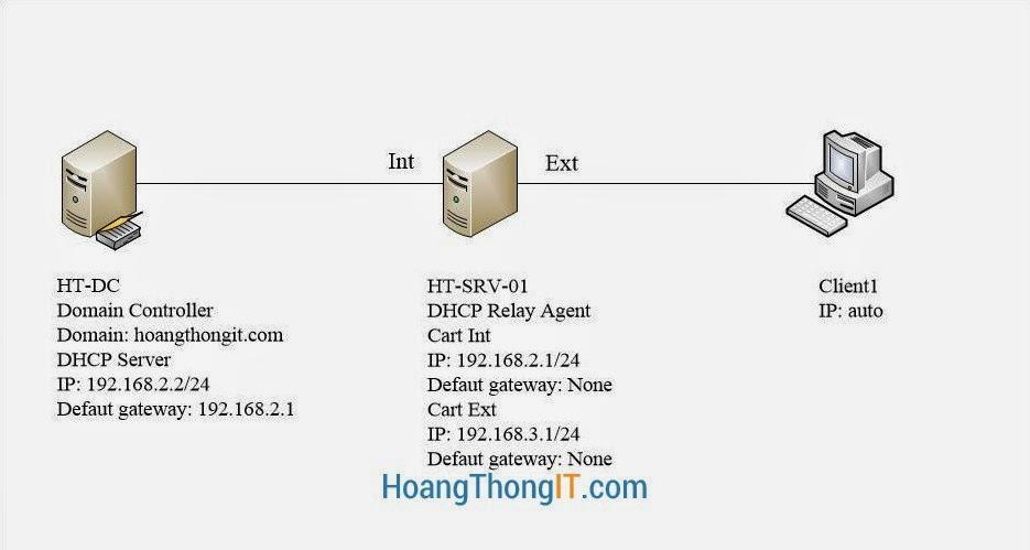 Mô hình DHCP Relay Agent