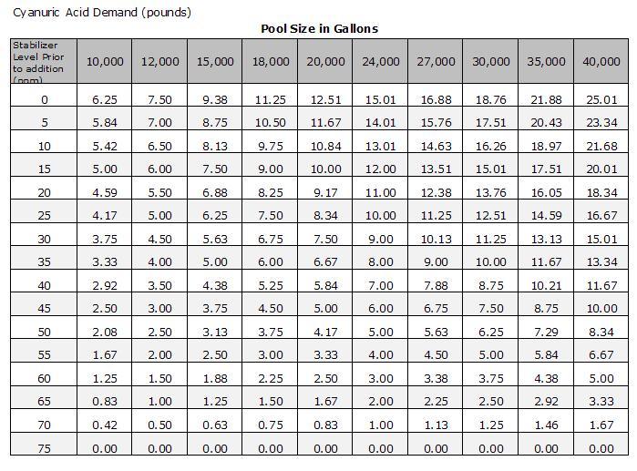 pool chemical dosage chart: Swimming pool acid dosage chart perplexcitysentinel com