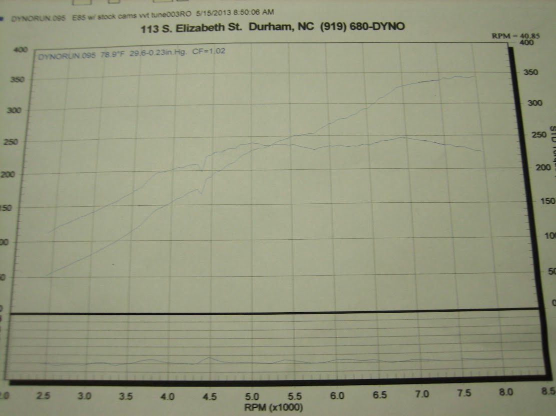 2zzge Turbo Dyno - MR2 Owners Club Message Board