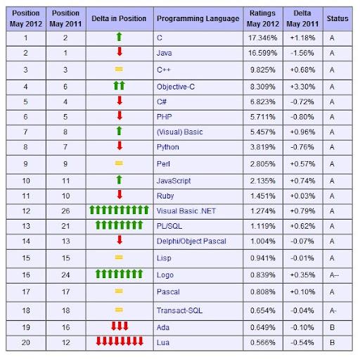 Maggio 2012, i linguaggi di programmazione più utilizzati