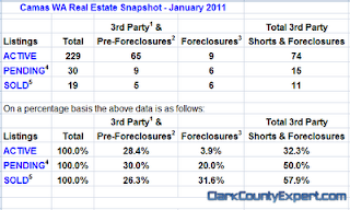 Camas WA Real Estate Market Report, including Camas USA Zip Code 98607 for January 2011 by John Slocum of REMAX Vancouver WA