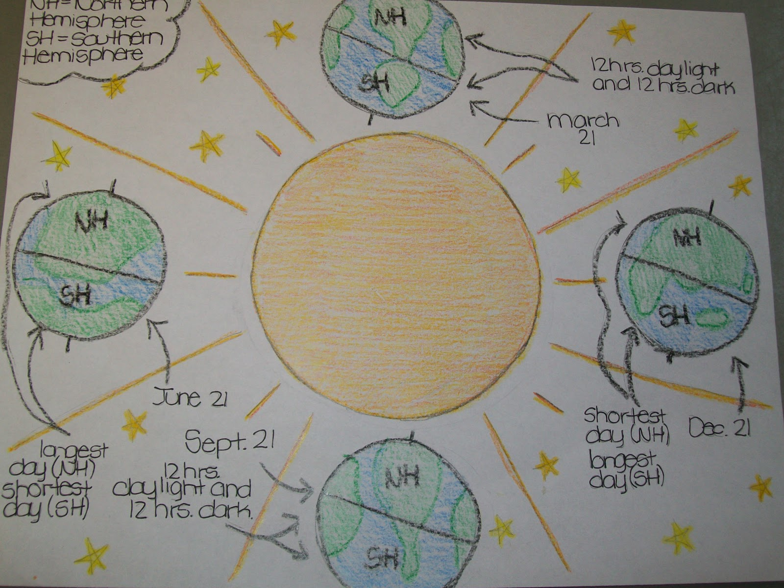 Science facts for fabulous kids earth sun and moon science facts for fabulous kids nvjuhfo Image collections