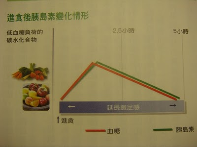 低血糖負荷的碳水化合物