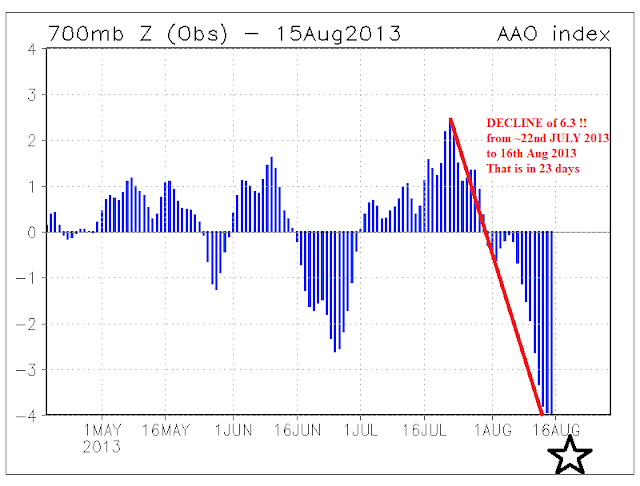 AAO record negative August 2013