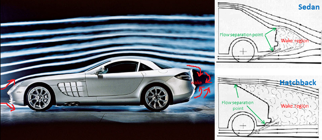 100 Year-Old Aerodynamics Problem Solved: Could Increase MPG Dramatically
