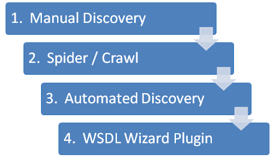 WSDL Wizard: Burp Suite Plugin for Detecting and Discovering WSDL