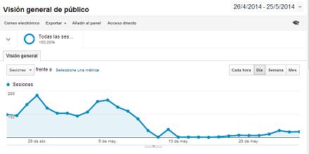 Los efectos de un hosting caido por una semana