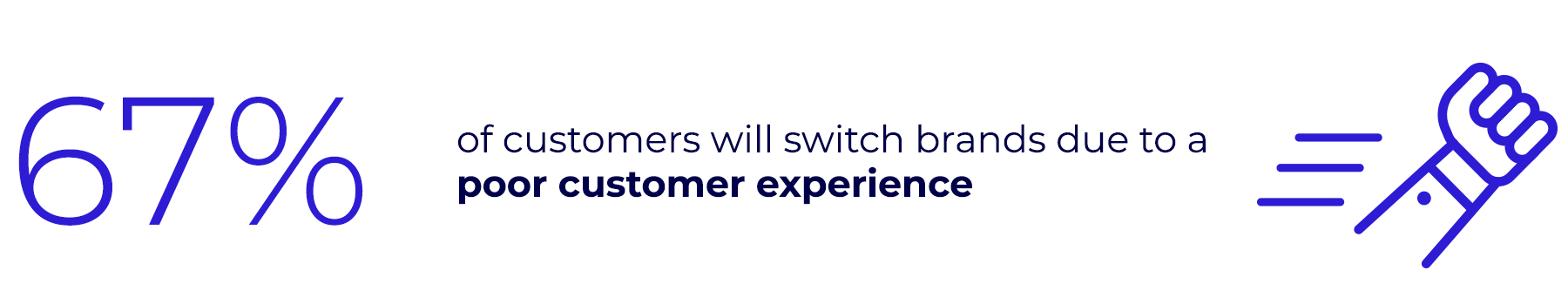 67% of customers will switch brands due to a poor customer experience.
