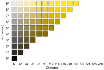 Bloggityblog soils for Soil yellow color