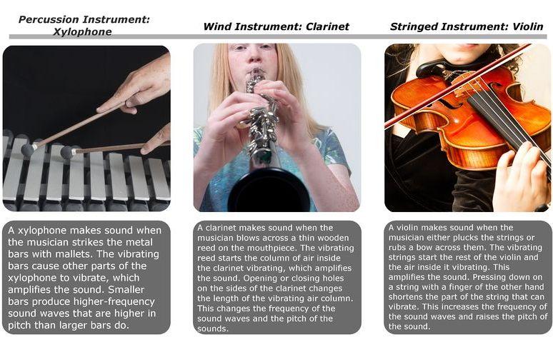 alat musik http://www.opoae.com/2013/03/bagaimana-cara-terlahirnya-musik.html
