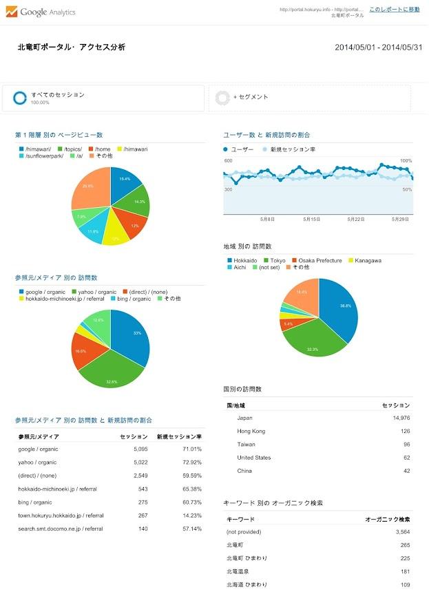 北竜町ポータル・アクセス報告2014年度(2014年5月)
